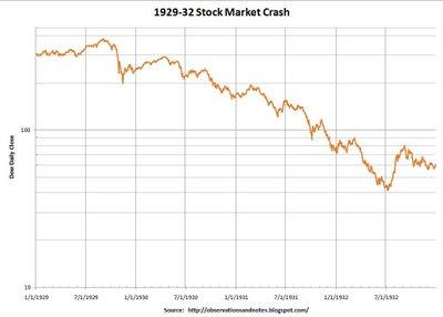 1929-32stockmarketcrashgraph
