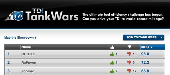 VW TDI tankwars