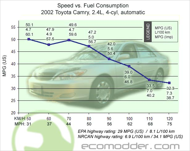 Click image for larger version  Name:graph-speed-mpg-camry-2002.jpg Views:6514 Size:48.5 KB ID:11747