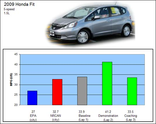 Click image for larger version  Name:session2-honda-fit.jpg Views:414 Size:28.0 KB ID:11768