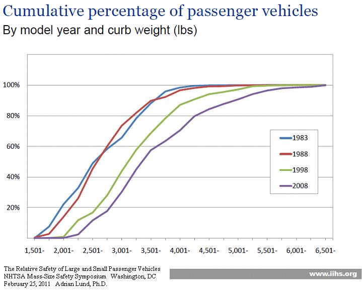 Click image for larger version  Name:VehicleWeightDistribution.JPG Views:14 Size:49.9 KB ID:16986