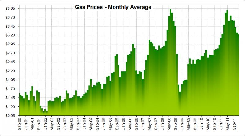 Click image for larger version  Name:Prius_Gas-Prices_Monthly-Average.jpg Views:45 Size:55.0 KB ID:23007