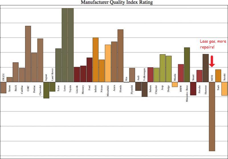 Click image for larger version  Name:Manufacturer Quality Index Rating.jpg Views:43 Size:48.4 KB ID:23126