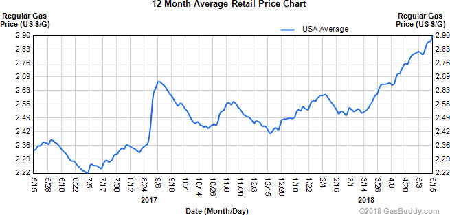 Click image for larger version  Name:US Gas Prices 2017 - 2018.png Views:32 Size:25.6 KB ID:24197