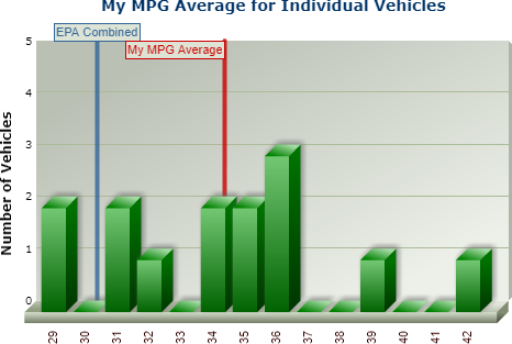 Click image for larger version  Name:2002 Civic EX reported mileage.png Views:61 Size:42.1 KB ID:25323