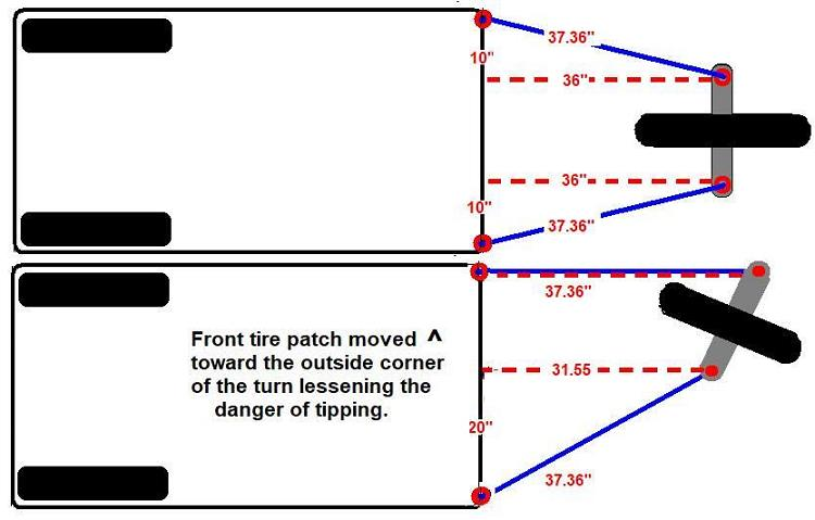 Click image for larger version  Name:Trike Tipover Compnsating Steering.JPG Views:7 Size:38.8 KB ID:25524