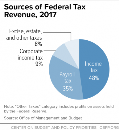 Click image for larger version  Name:Federal Gov income source.png Views:1 Size:115.5 KB ID:25894