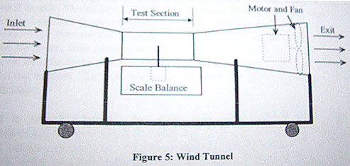 Click image for larger version  Name:wnec-wind-tunnel.jpg Views:1755 Size:31.8 KB ID:399