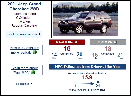 Gas Mileage For A Jeep Grand Cherokee
