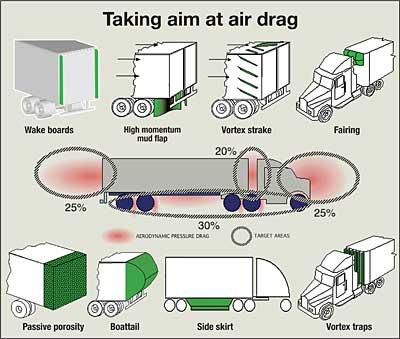 Big Van Trashcan Grill Block Page 2 Fuel Economy