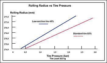 Chart: Inflation pressure vs. tire radius - Fuel Economy ...